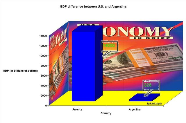 File:GDP comparison between the U.S. and Argentina.jpg