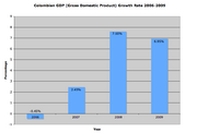 Colombia GDP Graph