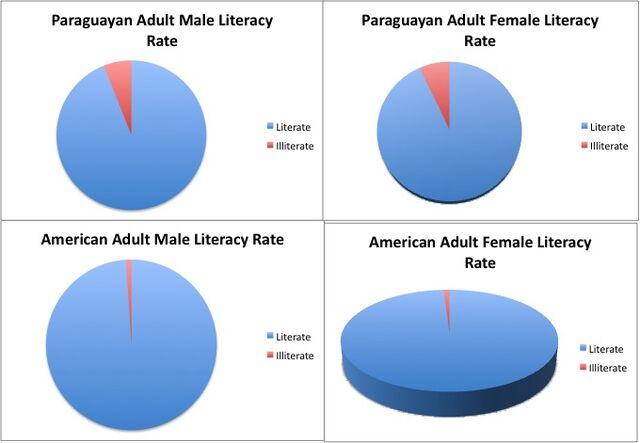 File:Social - Literacy Rates.jpg