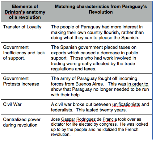 File:Revolution chart.png