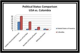 Colombia Chart