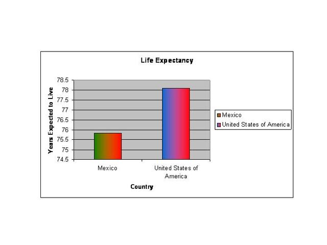 File:Life Expectancy Graph.jpg
