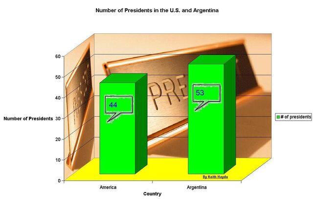 File:Number of Presidents after the revolution.jpg