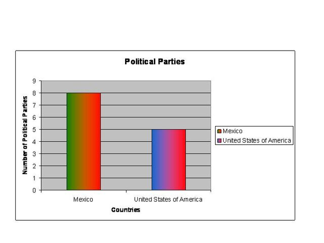 File:Political Parties Graph.jpg