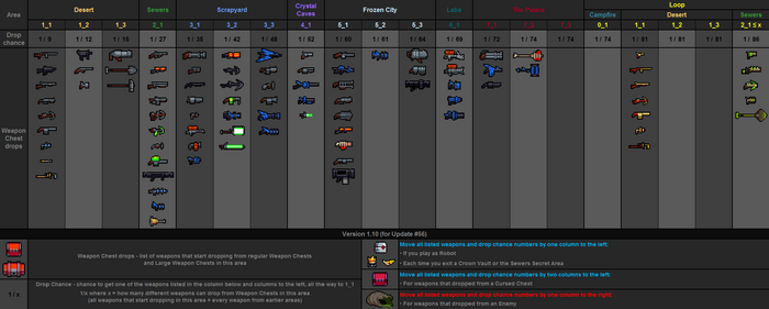 Weapon drops table v1.10