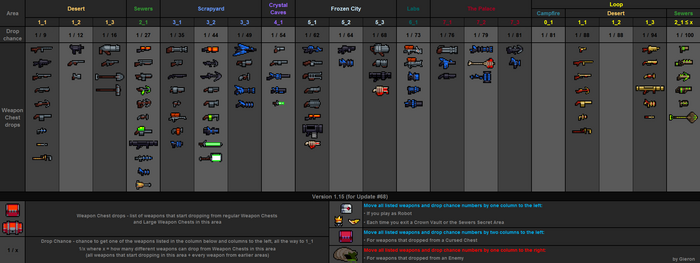 Weapon drops table v1.15