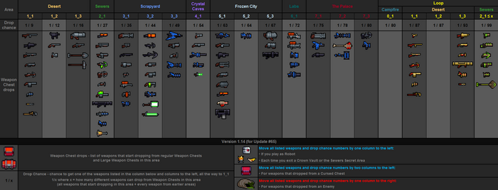 Weapon drops table v1.14