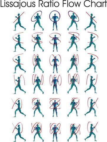File:Lissajous-do Ratio Flow Chart.jpg