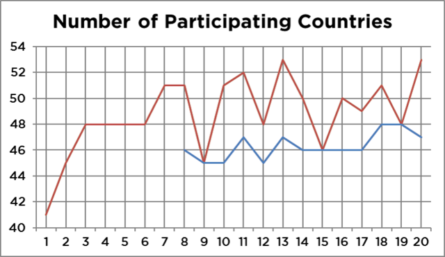 File:Number of participants graph.png