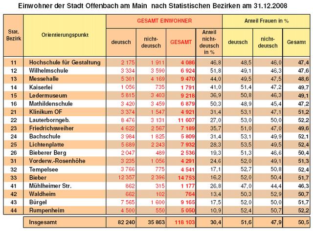 Datei:OF Statistik 2008.png