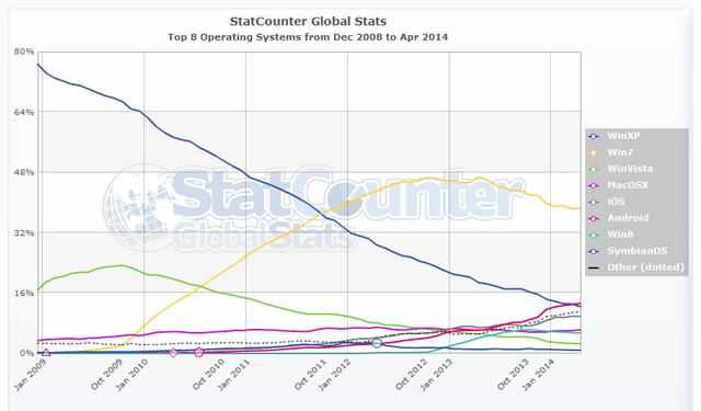 File:StatCounter-OS-2008Dec-2014Apr.png