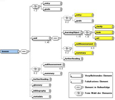 Elml schema screenshot