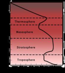 Sarnusatmosgraph
