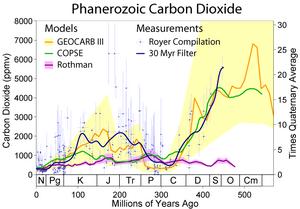 Phanerozoic Carbon Dioxide
