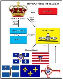 Government of Kanjor Outline