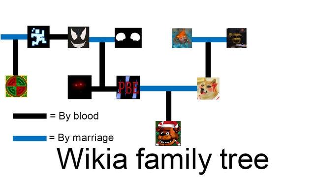 File:FNaF wiki family tree LOL.jpg