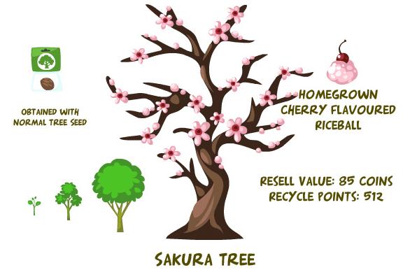 Sakura tree summary