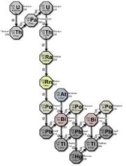 Decay chain(4n+2, Uranium series)