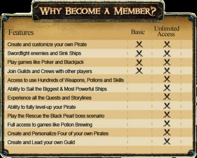 Membership.chart