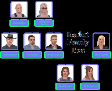 Drzewo Genealogiczne Rodziny Racket