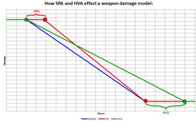 SPA and HVA attachments