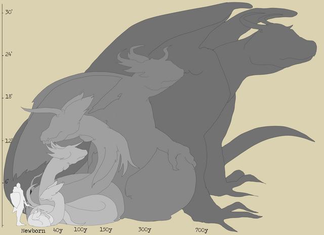 File:Dragon-sizes.png