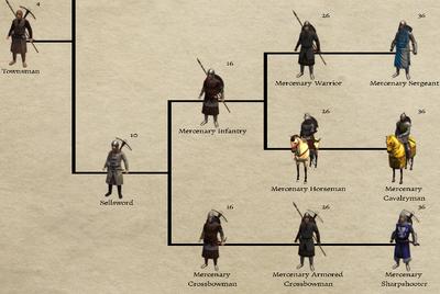 Mercenary Troop Tree