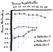 Meilenstein-Trend-Analyse