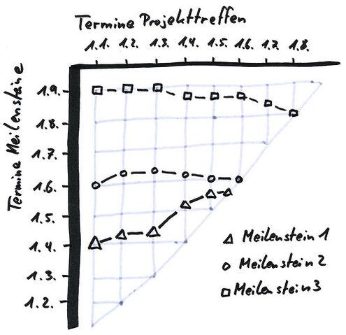 File:Meilenstein-Trend-Analyse.jpg