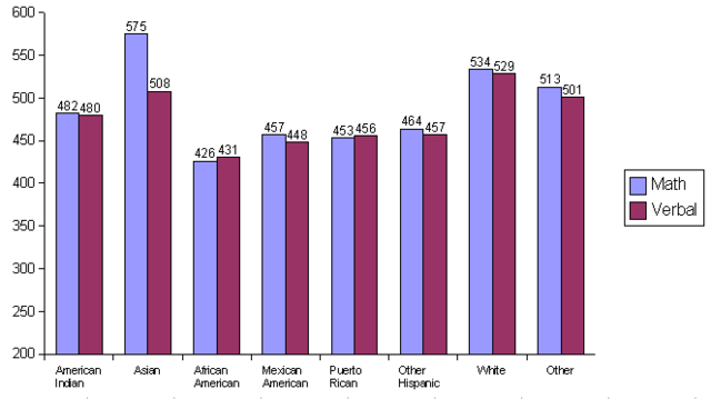 File:2003 SAT by race-ethnicity.png