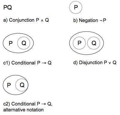 File:PeirceAlphaGraphs.png