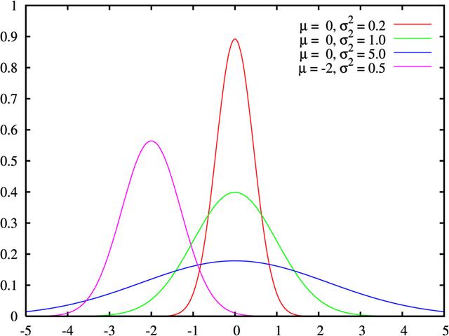 File:Normal distribution pdf.png