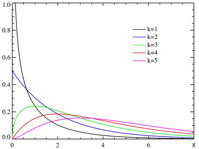 File:Chi-square distributionPDF.png