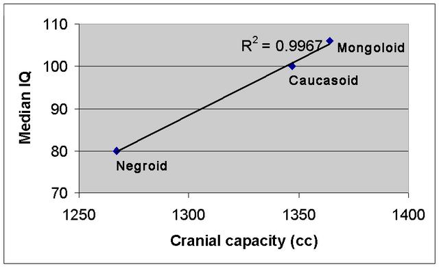 File:Cranial capacity-IQ.png