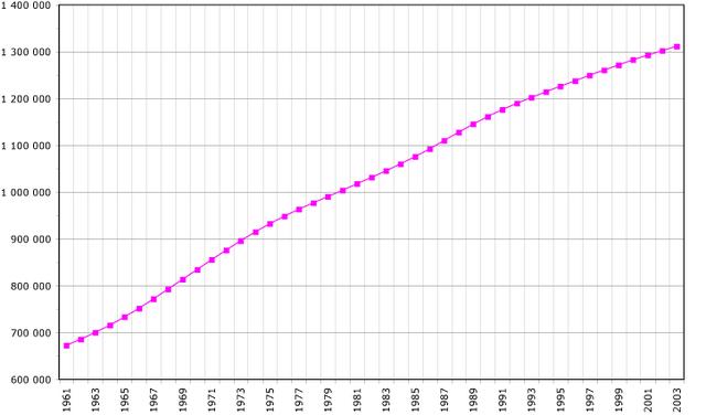 File:China-demography.png