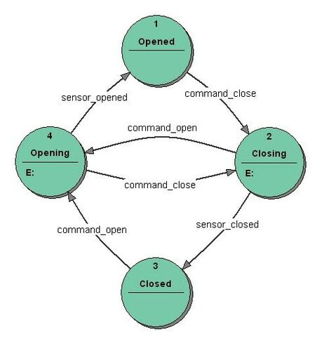 File:Fsm moore model door control.jpg