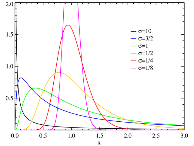 File:Lognormal distribution PDF.png
