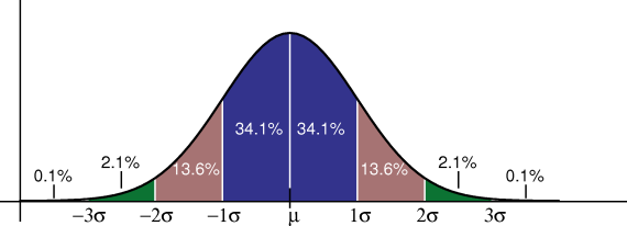 File:Standard deviation diagram.png