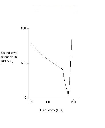 File:TUNING CURVE FOR NORMAL HEARING2.jpg