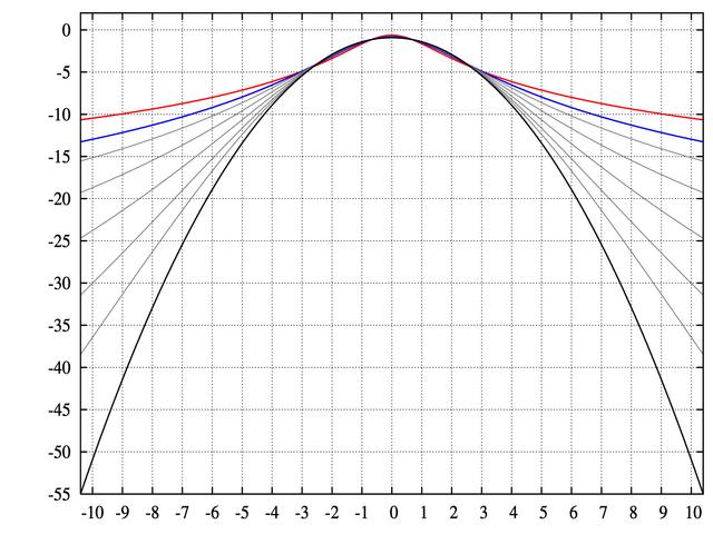 File:Pearson type VII distribution log-PDF.png