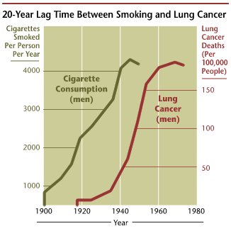 File:Cancer smoking lung cancer correlation from NIH.png