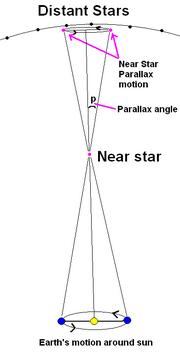 Stellarparallax2