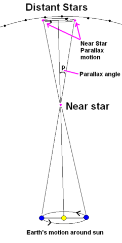 File:Stellarparallax2.png