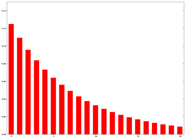File:Exponential moving average weights N=15.png
