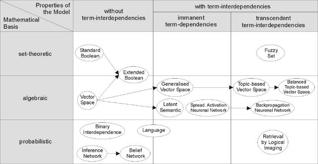 File:Information-Retrieval-Models.png