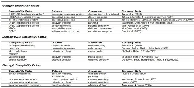 File:Susceptibilityfactors Table1.JPG