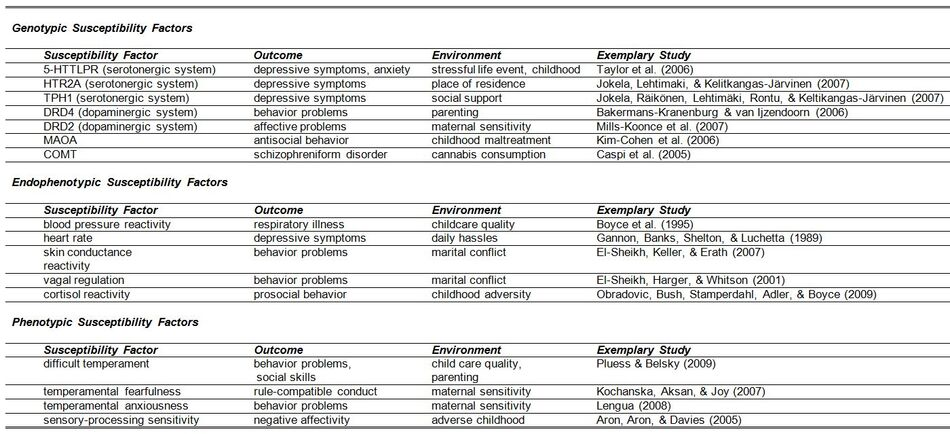 Susceptibilityfactors Table1