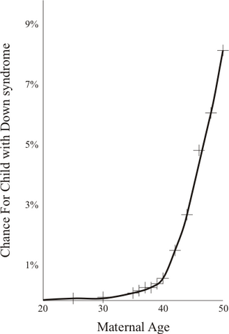 File:Maternal Age Effect.png