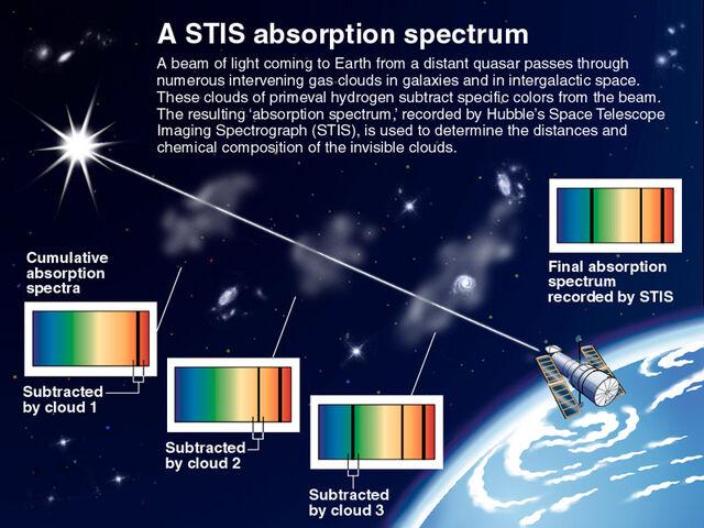File:Cumulative-absorption-spectrum-hubble-telescope.jpg