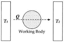 Entropy-diagram